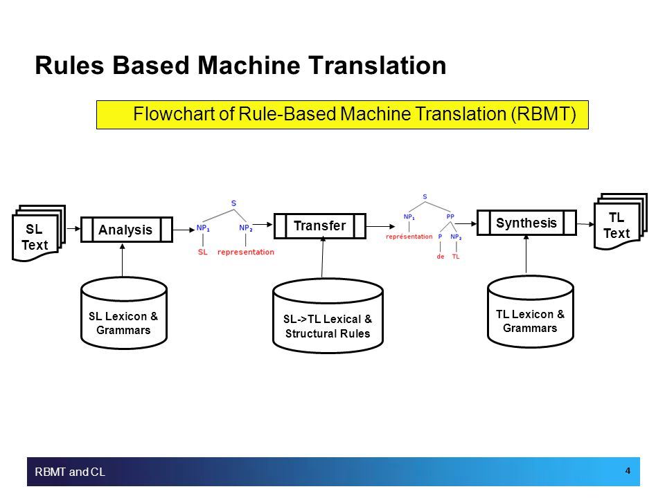 Rules Based Machine Translation RBMT and CL 4 SL Text Analysis SL Lexicon & Grammars Transfer SL->TL Lexical & Structural Rules Synthesis TL Text TL Lexicon & Grammars Flowchart of Rule-Based Machine Translation (RBMT)