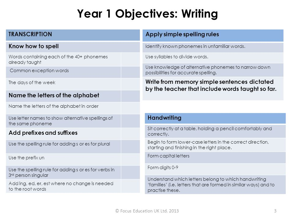 Year 1 Objectives: Writing VOCABULARY, PUNCTUATION AND GRAMMAR Leave spaces between words.