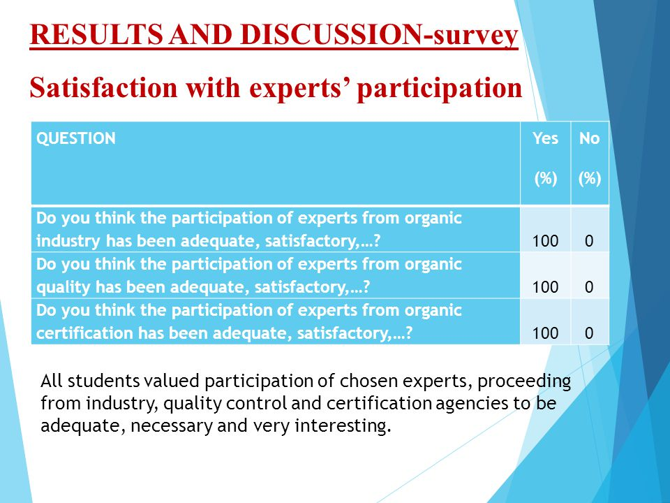 RESULTS AND DISCUSSION-survey Satisfaction with experts' participation QUESTION Yes (%) No (%) Do you think the participation of experts from organic