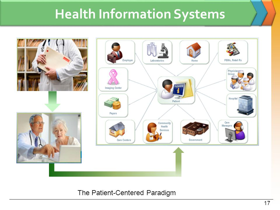 Health Information Systems 17 The Patient-Centered Paradigm