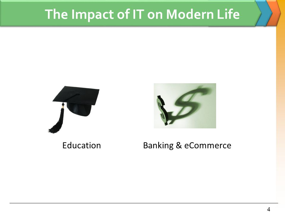 4 The Impact of IT on Modern Life EducationBanking & eCommerce