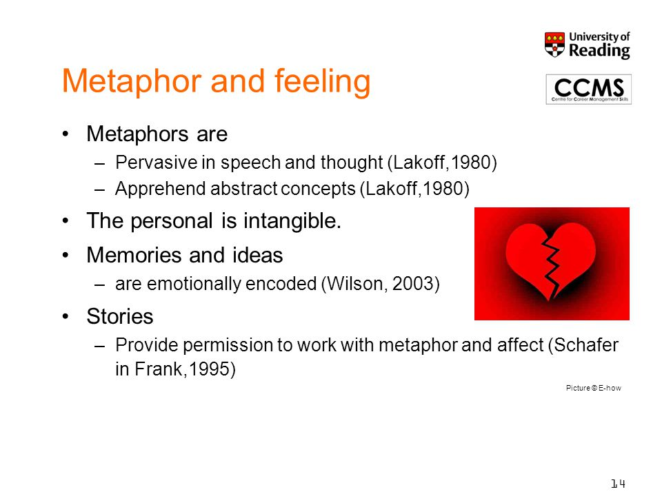 Metaphor and feeling Metaphors are –Pervasive in speech and thought (Lakoff,1980) –Apprehend abstract concepts (Lakoff,1980) The personal is intangible.