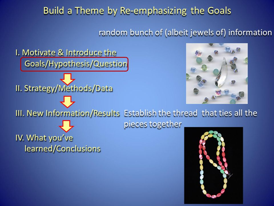 Build a Theme by Re-emphasizing the Goals I. Motivate & Introduce the Goals/Hypothesis/Question II.