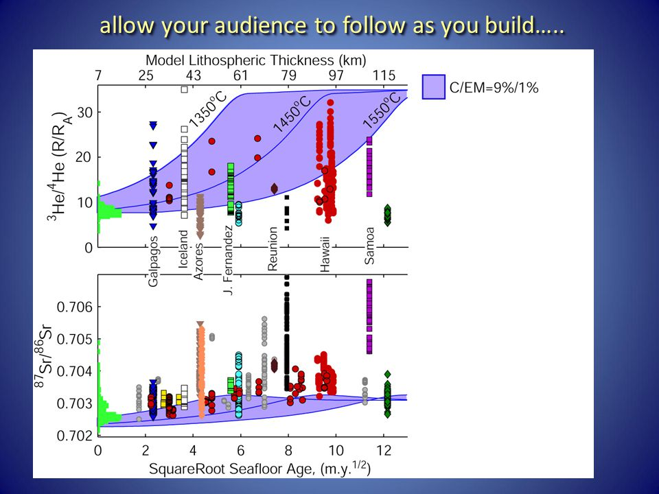 allow your audience to follow as you build…..