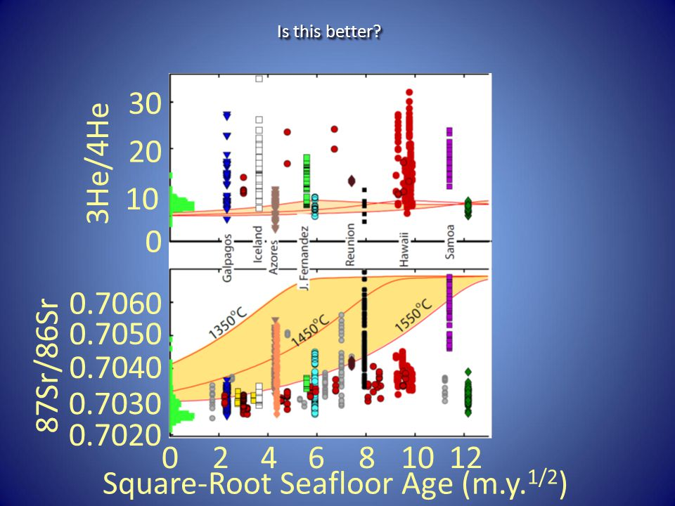 3He/4He 87Sr/86Sr Square-Root Seafloor Age (m.y. 1/2 ) 30 10 20 0 0.7030 0.7020 0.7040 0.7050 0.7060 024681012 Is this better?