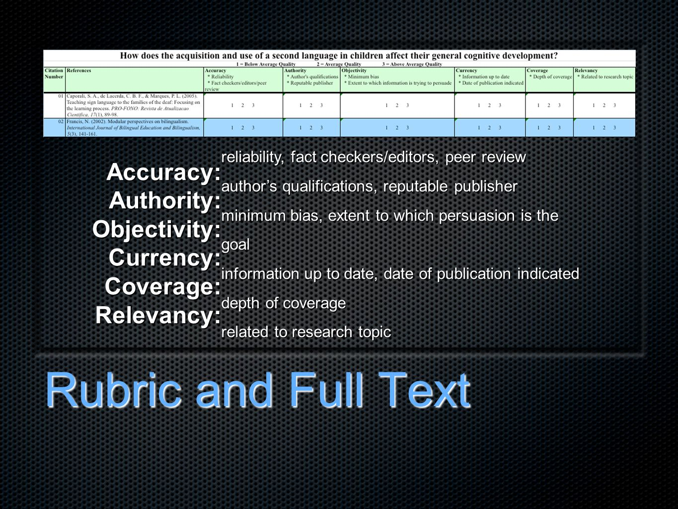 Rubric and Full Text Accuracy:Authority:Objectivity:Currency:Coverage:Relevancy: reliability, fact checkers/editors, peer review author's qualifications, reputable publisher minimum bias, extent to which persuasion is the goal information up to date, date of publication indicated depth of coverage related to research topic