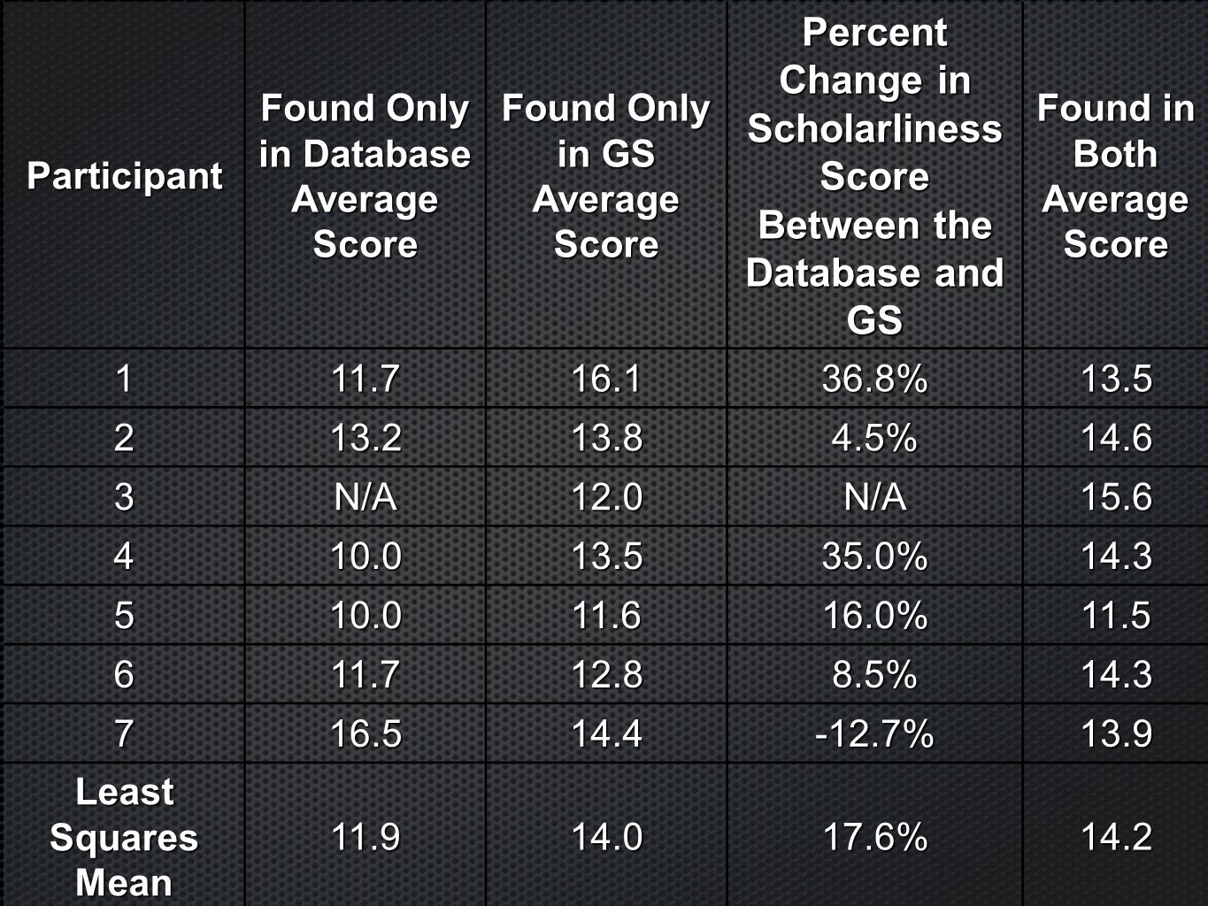 Participant Found Only in Database Average Score Found Only in GS Average Score Percent Change in Scholarliness Score Between the Database and GS Foun