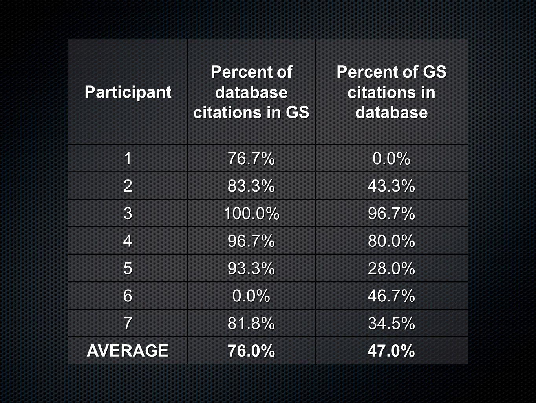 Participant Percent of database citations in GS Percent of GS citations in database 176.7%0.0% 283.3%43.3% 3100.0%96.7% 496.7%80.0% 593.3%28.0% 60.0%46.7% 781.8%34.5% AVERAGE76.0%47.0%