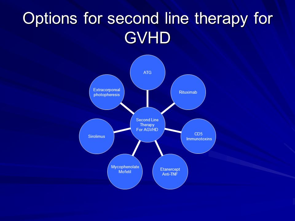 Options for second line therapy for GVHD Second Line Therapy For AGVHD ATGRituximab CD5 Immunotoxins Etanercept Anti-TNF Mycophenolate MofetilSirolimus Extracorporeal photopheresis