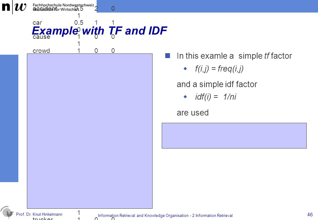 Prof. Dr. Knut Hinkelmann 46 Information Retrieval and Knowledge Organisation - 2 Information Retrieval Example with TF and IDF In this examle a simpl