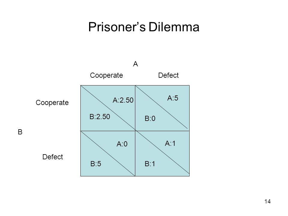 14 Prisoner's Dilemma B A Cooperate Defect CooperateDefect B:2.50 A:2.50 A:5 B:0 A:0 B:5 A:1 B:1