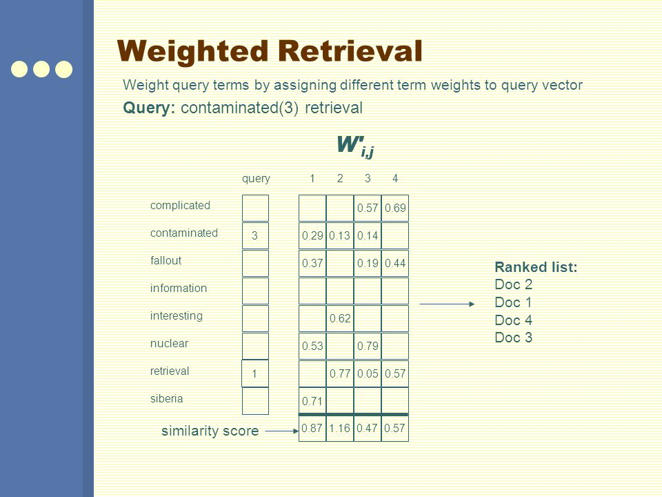 Weighted Retrieval Query: contaminated(3) retrieval Weight query terms by assigning different term weights to query vector nuclear fallout siberia contaminated interesting complicated information retrieval 3 query W i,j 1 0.871.160.470.57 similarity score Ranked list: Doc 2 Doc 1 Doc 4 Doc 3 0.29 0.37 0.53 0.13 0.62 0.77 0.57 0.14 0.19 0.79 0.05 0.71 123 0.69 0.44 0.57 4 W i,j