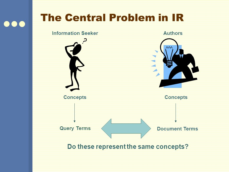 The Central Problem in IR Information SeekerAuthors Concepts Query Terms Document Terms Do these represent the same concepts?