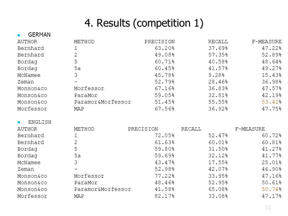 15 4. Results (competition 1) GERMAN GERMAN AUTHOR METHOD PRECISION RECALL F-MEASURE Bernhard 1 63.20% 37.69% 47.22% Bernhard 2 49.08% 57.35% 52.89% B