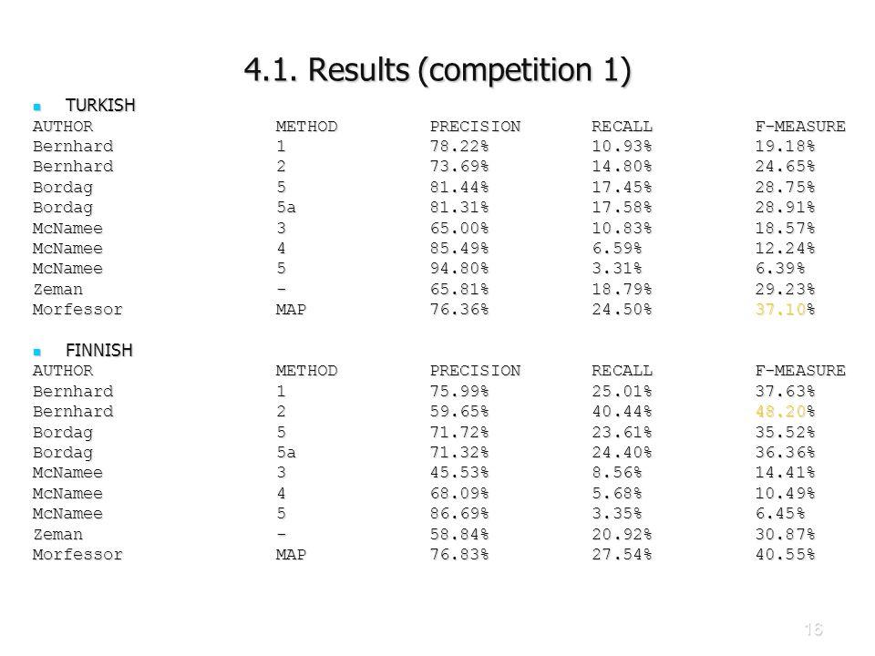 16 4.1. Results (competition 1) TURKISH TURKISH AUTHOR METHOD PRECISION RECALL F-MEASURE Bernhard 1 78.22% 10.93% 19.18% Bernhard 2 73.69% 14.80% 24.6