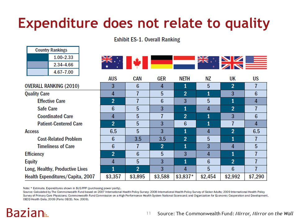 Expenditure does not relate to quality 11 Source: The Commonwealth Fund: Mirror, Mirror on the Wall