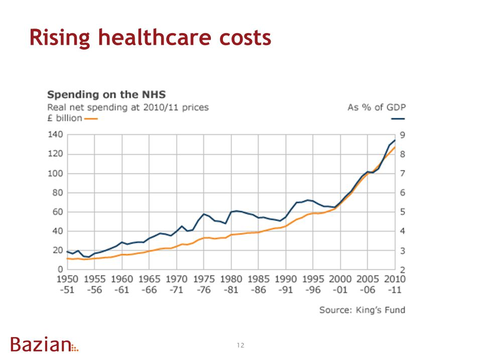 Rising healthcare costs 12