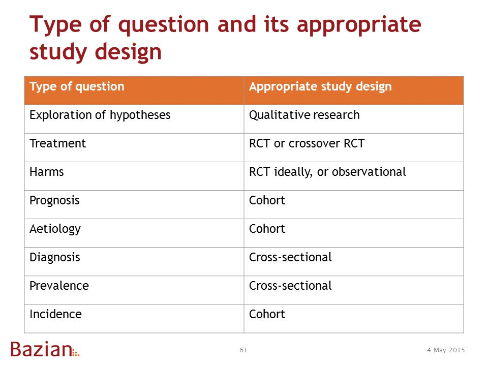 4 May 201561 Type of question and its appropriate study design Type of questionAppropriate study design Exploration of hypothesesQualitative research TreatmentRCT or crossover RCT HarmsRCT ideally, or observational PrognosisCohort AetiologyCohort DiagnosisCross-sectional PrevalenceCross-sectional IncidenceCohort