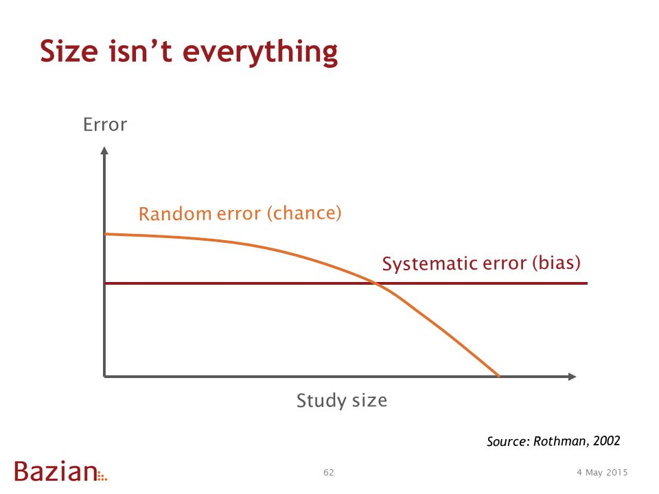 4 May 201562 Size isn't everything Error Study size Source: Rothman, 2002 Systematic error (bias) Random error (chance)