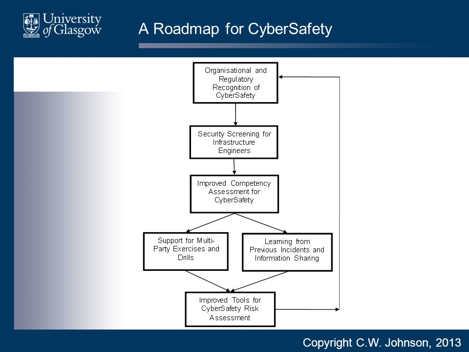 A Roadmap for CyberSafety Copyright C.W. Johnson, 2013