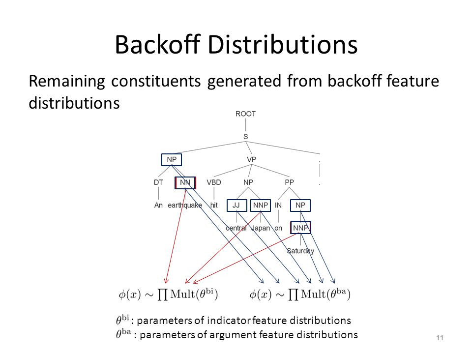 Backoff Distributions Remaining constituents generated from backoff feature distributions 11 : parameters of indicator feature distributions : parameters of argument feature distributions