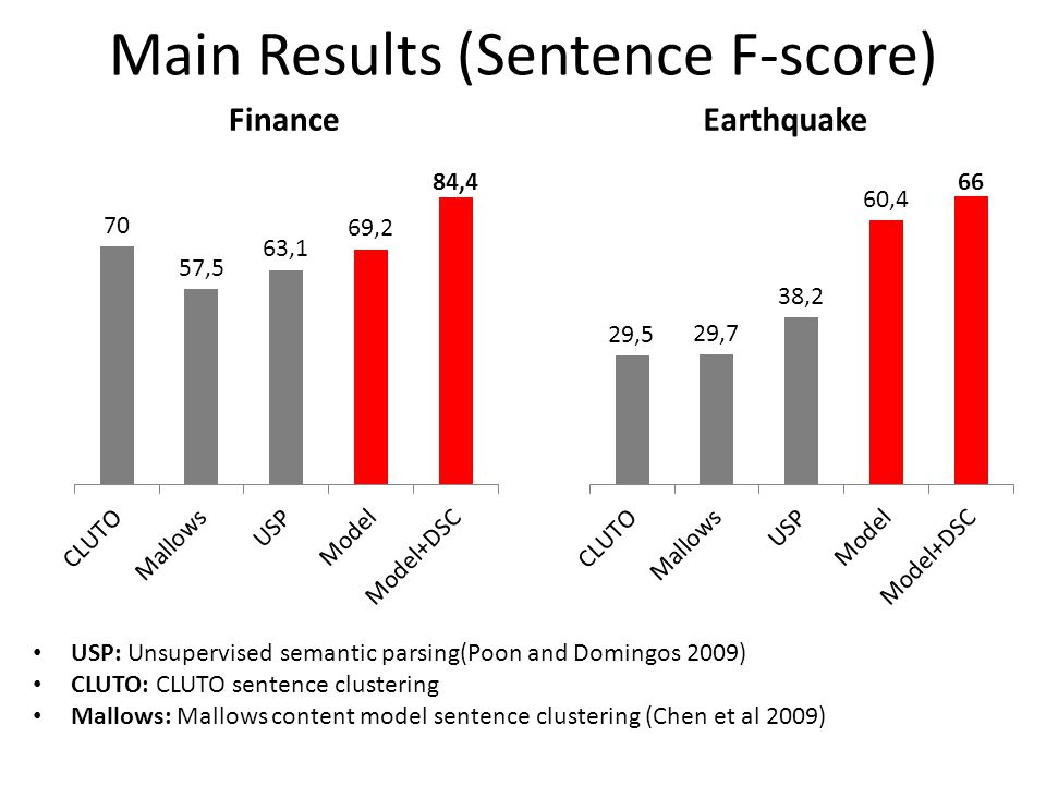 Main Results (Sentence F-score) FinanceEarthquake USP: Unsupervised semantic parsing(Poon and Domingos 2009) CLUTO: CLUTO sentence clustering Mallows: Mallows content model sentence clustering (Chen et al 2009)