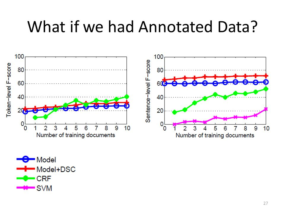 What if we had Annotated Data 27