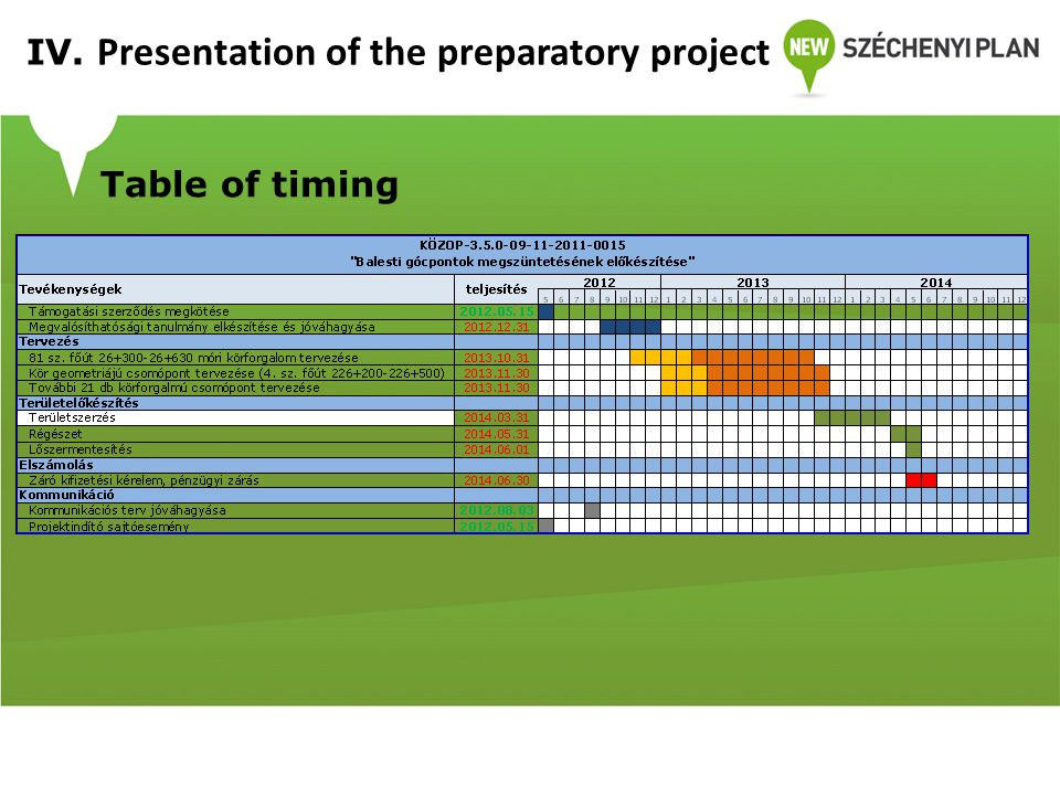 Table of timing