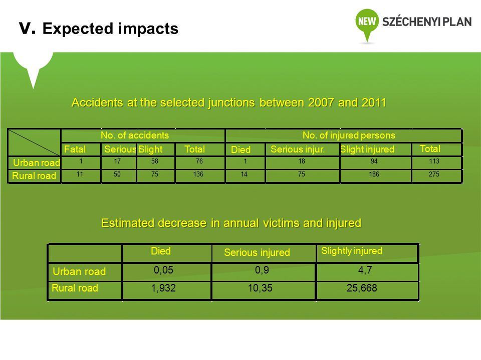 Estimated decrease in annual victims and injured V.