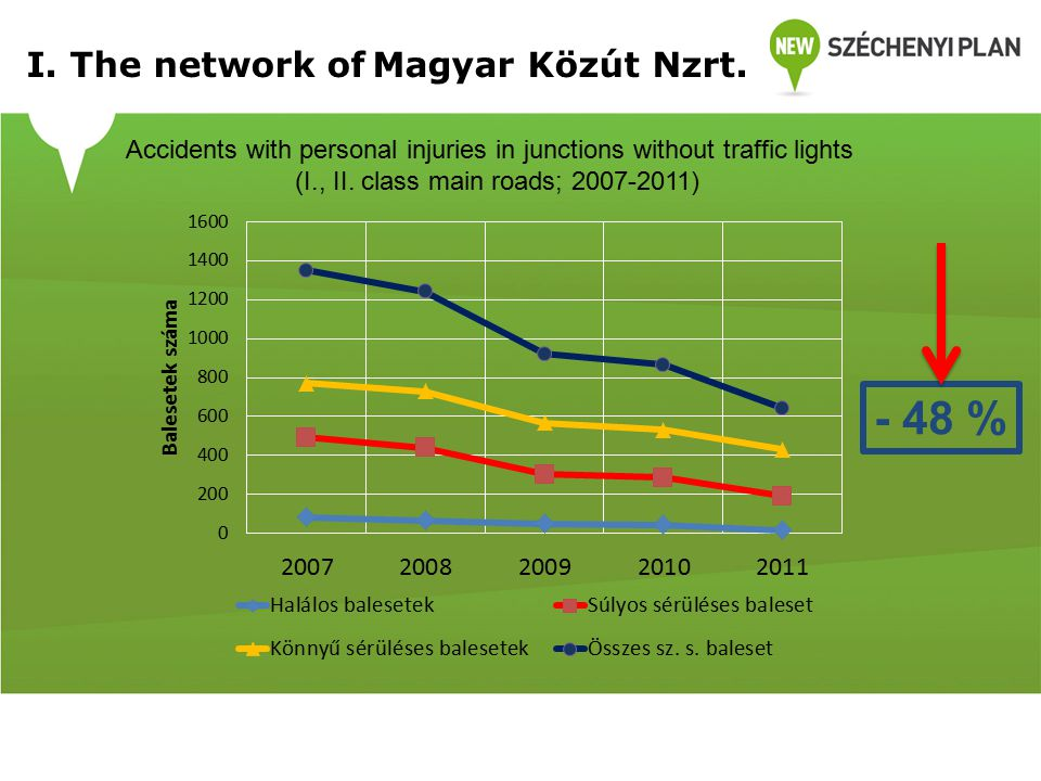 Accidents with personal injuries in junctions without traffic lights (I., II.