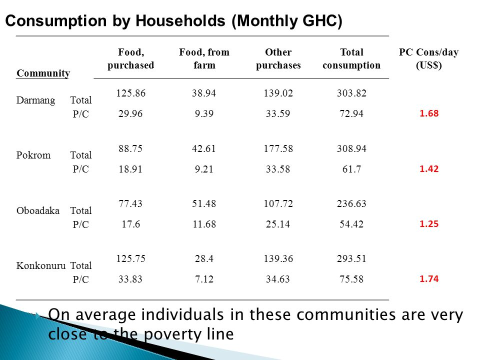 Consumption by Households (Monthly GHC)  On average individuals in these communities are very close to the poverty line Community Food, purchased Food, from farm Other purchases Total consumption PC Cons/day (US$) DarmangTotal 125.8638.94139.02303.82 P/C 29.969.3933.5972.94 1.68 PokromTotal 88.7542.61177.58308.94 P/C 18.919.2133.5861.7 1.42 OboadakaTotal 77.4351.48107.72236.63 P/C 17.611.6825.1454.42 1.25 KonkonuruTotal 125.7528.4139.36293.51 P/C 33.837.1234.6375.58 1.74