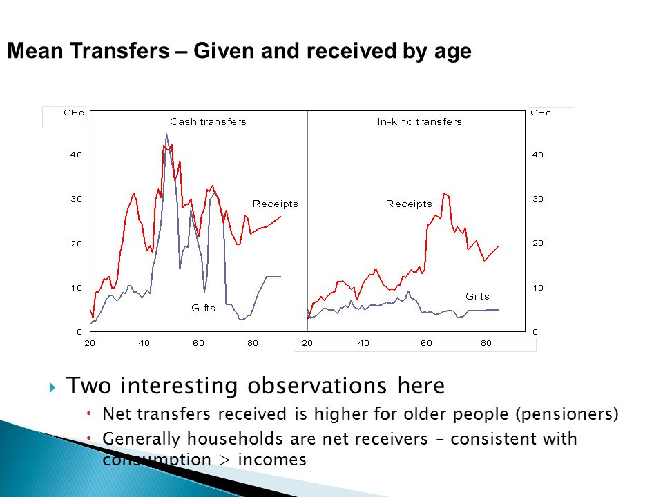 Mean Transfers – Given and received by age  Two interesting observations here  Net transfers received is higher for older people (pensioners)  Generally households are net receivers – consistent with consumption > incomes