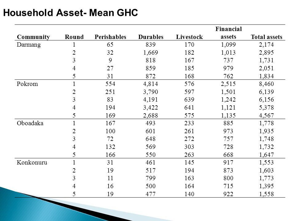 Household Asset- Mean GHC CommunityRoundPerishablesDurablesLivestock Financial assetsTotal assets Darmang1658391701,0992,174 2321,6691821,0132,895 398