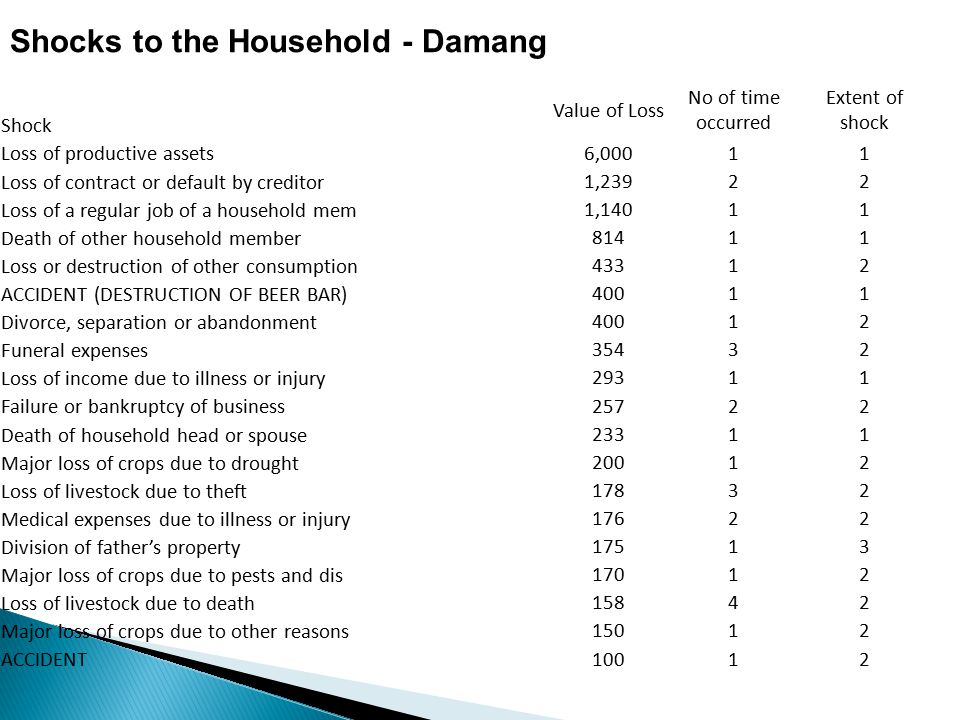 Shocks to the Household - Damang Shock Value of Loss No of time occurred Extent of shock Loss of productive assets 6,00011 Loss of contract or default by creditor 1,23922 Loss of a regular job of a household mem 1,14011 Death of other household member 81411 Loss or destruction of other consumption 43312 ACCIDENT (DESTRUCTION OF BEER BAR) 40011 Divorce, separation or abandonment 40012 Funeral expenses 35432 Loss of income due to illness or injury 29311 Failure or bankruptcy of business 25722 Death of household head or spouse 23311 Major loss of crops due to drought 20012 Loss of livestock due to theft 17832 Medical expenses due to illness or injury 17622 Division of father's property 17513 Major loss of crops due to pests and dis 17012 Loss of livestock due to death 15842 Major loss of crops due to other reasons 15012 ACCIDENT 10012