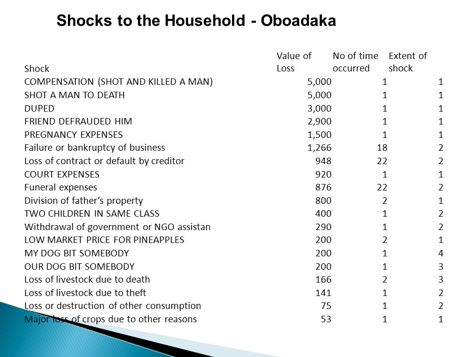Shocks to the Household - Oboadaka Shock Value of Loss No of time occurred Extent of shock COMPENSATION (SHOT AND KILLED A MAN)5,00011 SHOT A MAN TO DEATH5,00011 DUPED3,00011 FRIEND DEFRAUDED HIM2,90011 PREGNANCY EXPENSES1,50011 Failure or bankruptcy of business1,266182 Loss of contract or default by creditor948222 COURT EXPENSES92011 Funeral expenses876222 Division of father's property80021 TWO CHILDREN IN SAME CLASS40012 Withdrawal of government or NGO assistan29012 LOW MARKET PRICE FOR PINEAPPLES20021 MY DOG BIT SOMEBODY20014 OUR DOG BIT SOMEBODY20013 Loss of livestock due to death16623 Loss of livestock due to theft14112 Loss or destruction of other consumption7512 Major loss of crops due to other reasons5311