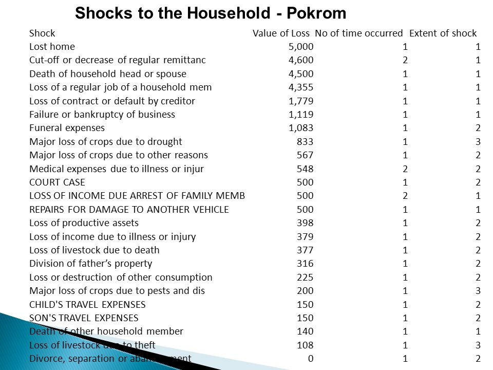 Shocks to the Household - Pokrom ShockValue of LossNo of time occurredExtent of shock Lost home5,00011 Cut-off or decrease of regular remittanc4,60021 Death of household head or spouse4,50011 Loss of a regular job of a household mem4,35511 Loss of contract or default by creditor1,77911 Failure or bankruptcy of business1,11911 Funeral expenses1,08312 Major loss of crops due to drought83313 Major loss of crops due to other reasons56712 Medical expenses due to illness or injur54822 COURT CASE50012 LOSS OF INCOME DUE ARREST OF FAMILY MEMB50021 REPAIRS FOR DAMAGE TO ANOTHER VEHICLE50011 Loss of productive assets39812 Loss of income due to illness or injury37912 Loss of livestock due to death37712 Division of father's property31612 Loss or destruction of other consumption22512 Major loss of crops due to pests and dis20013 CHILD S TRAVEL EXPENSES15012 SON S TRAVEL EXPENSES15012 Death of other household member14011 Loss of livestock due to theft10813 Divorce, separation or abandonment012