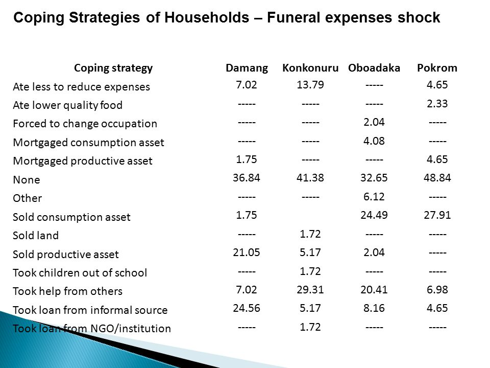 Coping Strategies of Households – Funeral expenses shock Coping strategyDamangKonkonuruOboadakaPokrom Ate less to reduce expenses 7.0213.79-----4.65 A
