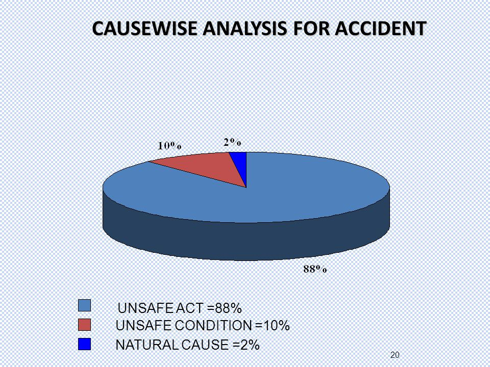 20 CAUSEWISE ANALYSIS FOR ACCIDENT UNSAFE ACT =88% UNSAFE CONDITION =10% NATURAL CAUSE =2%