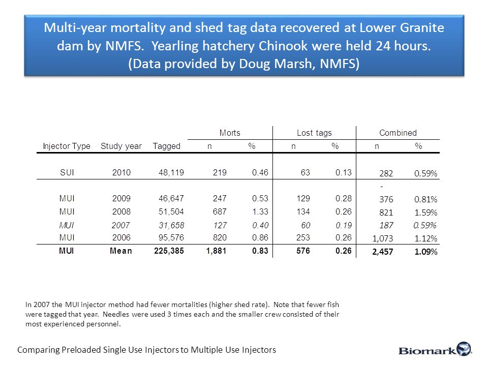 Multi-year mortality and shed tag data recovered at Lower Granite dam by NMFS.