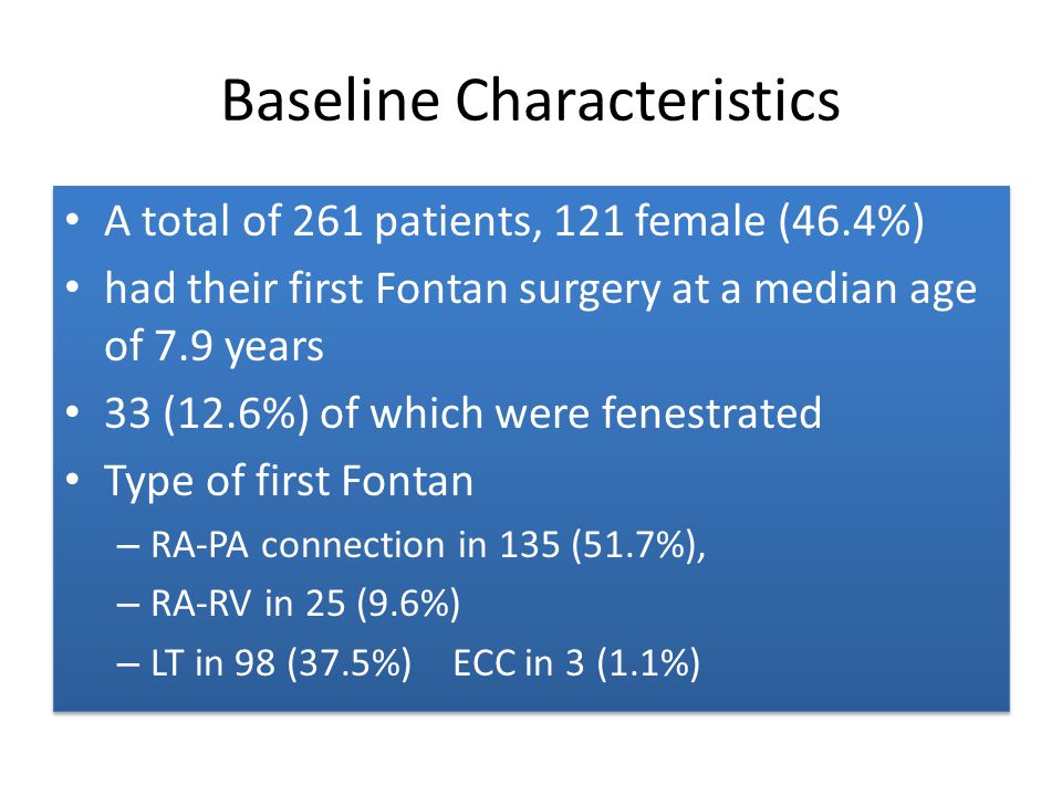 Baseline Characteristics A total of 261 patients, 121 female (46.4%) had their first Fontan surgery at a median age of 7.9 years 33 (12.6%) of which w