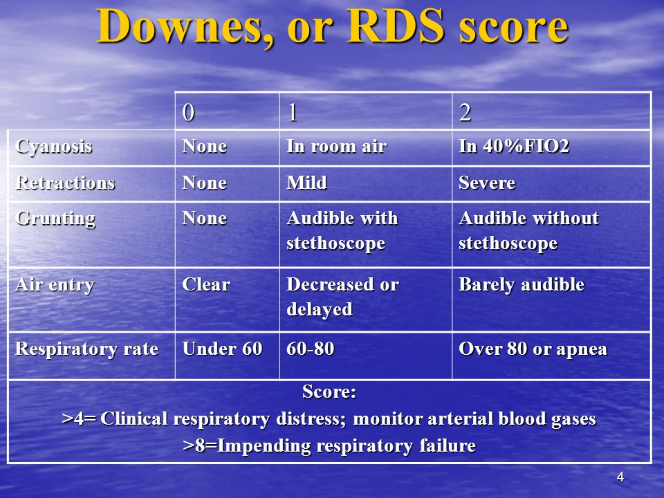 4 Downes, or RDS score 012 CyanosisNone In room air In 40%FIO2 RetractionsNoneMildSevere GruntingNone Audible with stethoscope Audible without stethoscope Air entry Clear Decreased or delayed Barely audible Respiratory rate Under 60 60-80 Over 80 or apnea Score: >4= Clinical respiratory distress; monitor arterial blood gases >8=Impending respiratory failure