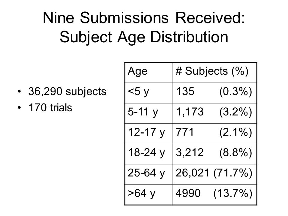 Nine Submissions Received: Subject Age Distribution 36,290 subjects 170 trials Age# Subjects (%) <5 y135 (0.3%) 5-11 y1,173 (3.2%) 12-17 y771 (2.1%) 18-24 y3,212 (8.8%) 25-64 y26,021 (71.7%) >64 y4990 (13.7%)