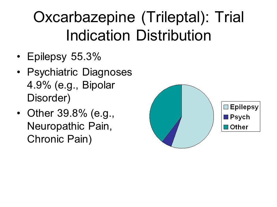 Oxcarbazepine (Trileptal): Trial Indication Distribution Epilepsy 55.3% Psychiatric Diagnoses 4.9% (e.g., Bipolar Disorder) Other 39.8% (e.g., Neuropathic Pain, Chronic Pain)