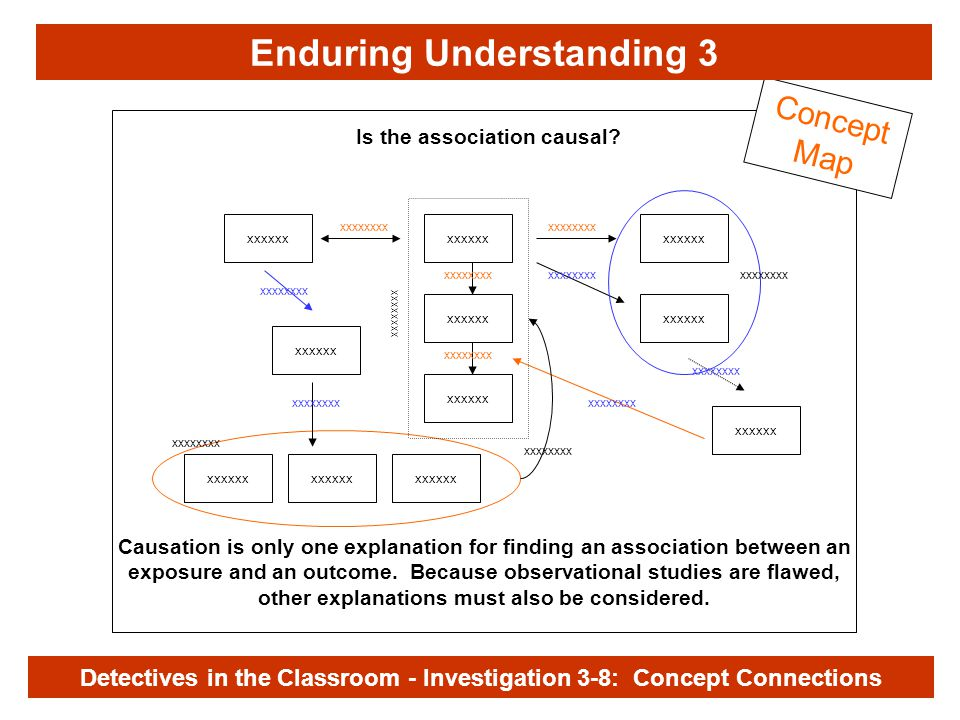 Investigation 3-8 xxxxxx xxxxxxxx Concept Map Causation is only one explanation for finding an association between an exposure and an outcome.