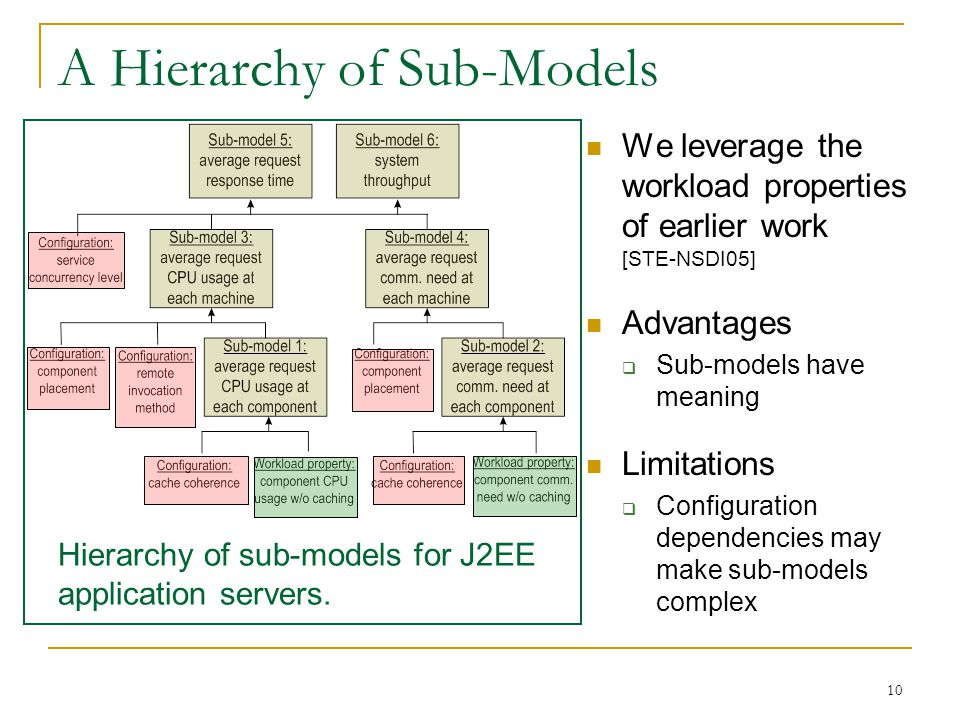 10 A Hierarchy of Sub-Models We leverage the workload properties of earlier work [STE-NSDI05] Advantages  Sub-models have meaning Limitations  Configuration dependencies may make sub-models complex Hierarchy of sub-models for J2EE application servers.
