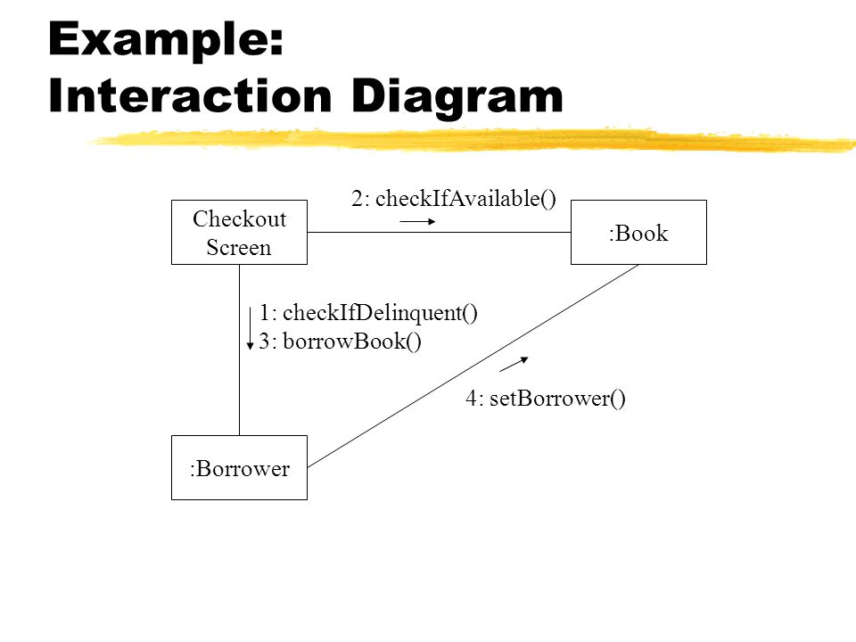Example: Interaction Diagram Checkout Screen :Borrower :Book 1: checkIfDelinquent() 3: borrowBook() 2: checkIfAvailable() 4: setBorrower()