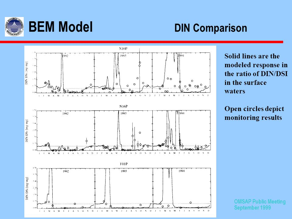 OMSAP Public Meeting September 1999 BEM Model DIN Comparison Solid lines are the modeled response in the ratio of DIN/DSI in the surface waters Open circles depict monitoring results