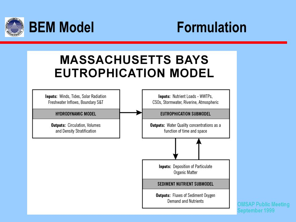OMSAP Public Meeting September 1999 BEM ModelFormulation