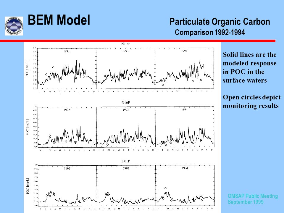 OMSAP Public Meeting September 1999 BEM Model Particulate Organic Carbon Comparison 1992-1994 Solid lines are the modeled response in POC in the surface waters Open circles depict monitoring results