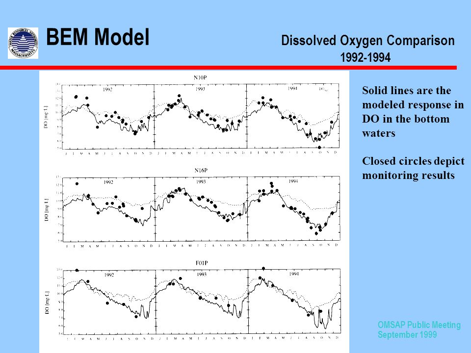 OMSAP Public Meeting September 1999 BEM Model Dissolved Oxygen Comparison 1992-1994 Solid lines are the modeled response in DO in the bottom waters Closed circles depict monitoring results